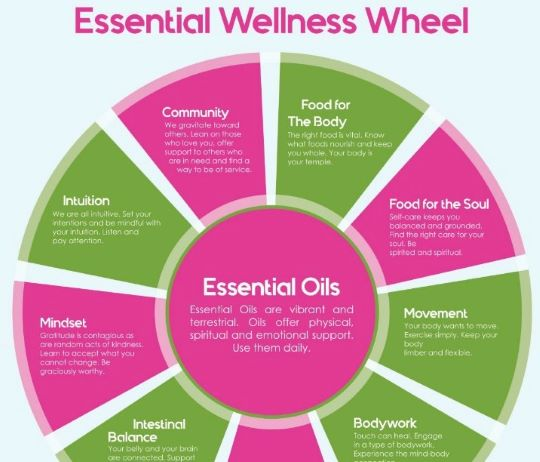 Free Essential Wellness Wheel